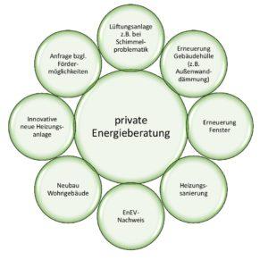 Kostenlose Energieberatung